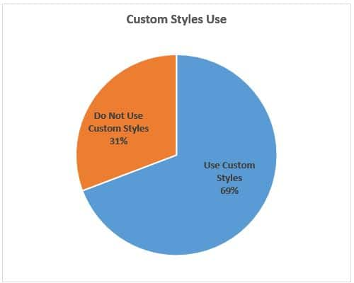 Custom Styles Use by Proposal Writers