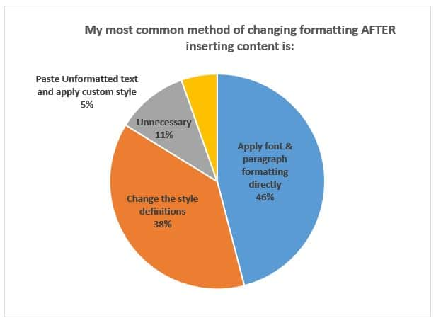 Methods for Formatting Proposal Content AFTER it is inserted.