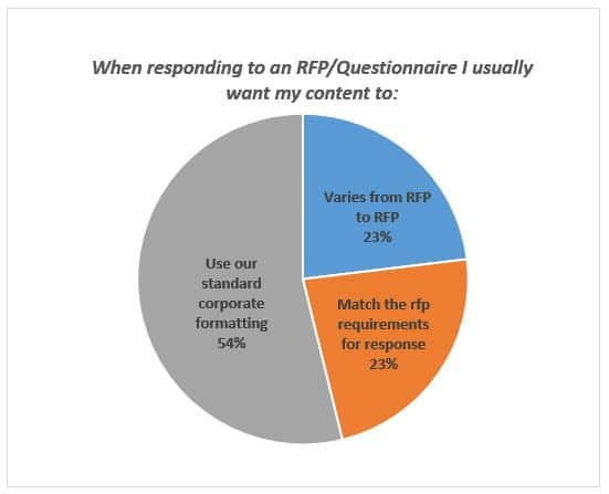 Styles Survey Results Match RFP formatting or not