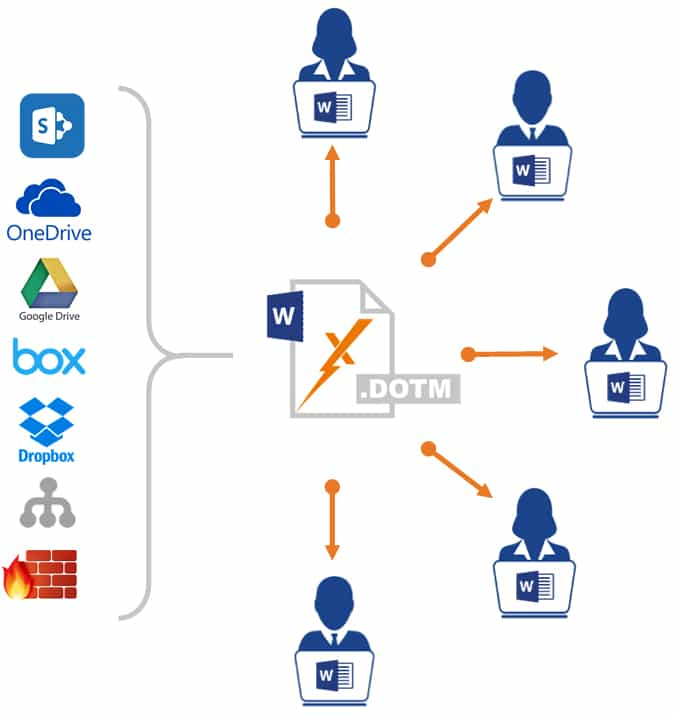 Files can be deployed wherever you desire – be that behind your internal firewall (for maximum security), on a network drive, on a cloud location such as SharePoint, Box, Google Drive, Dropbox, etc.