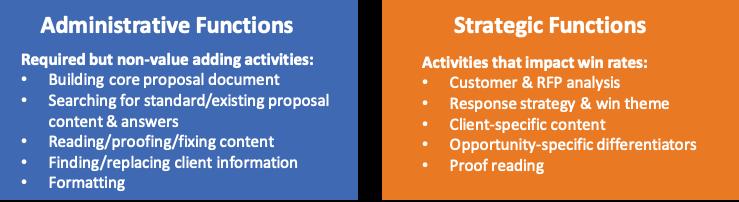 Activities that impact win rates