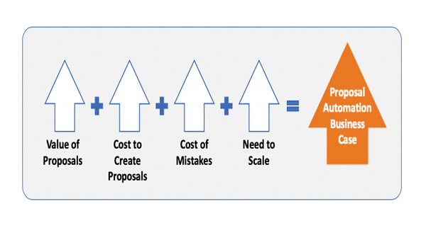 Why Proposal Automation Software? Part Three
